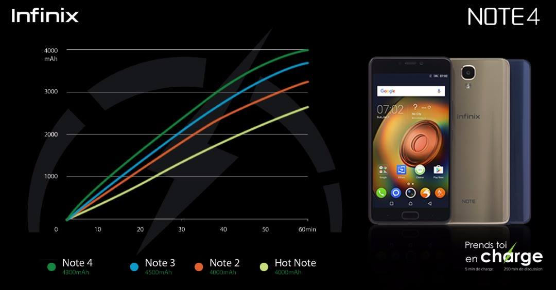 INFINIX NOTE4-Charge rapide